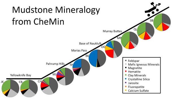 f843d2cdba A Curiosity 2013 és 2016 között végzett fúrásai helyszínén talált kőzetek  ásványösszetétele – bővebb magyarázat a cikkben. (Kép: NASA / JPL-Caltech)
